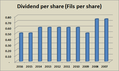Dividends per share (2016)