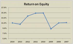 return_on_equity